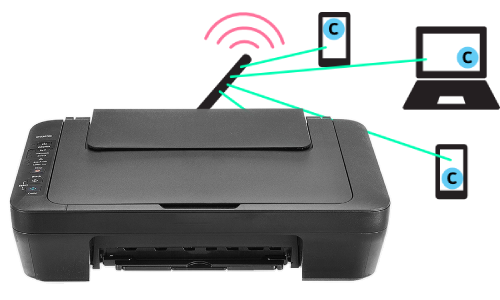 How To Connect Canon Mg3070s To Network Wirelessly